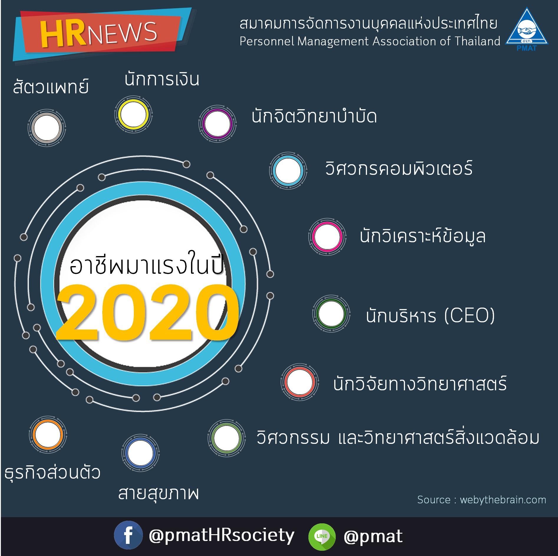 10 ÍÒªÕ¾ÁÒáÃ§ã¹»Õ 2020