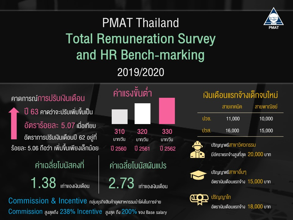 �ͧ�������ҵͺ᷹��ѡ�ҹ��ҡ�Ե��ҡ�������Թ��͹ ��ҹ PMAT Total Remuneration Survey and HR Bench-marking 2019/2020