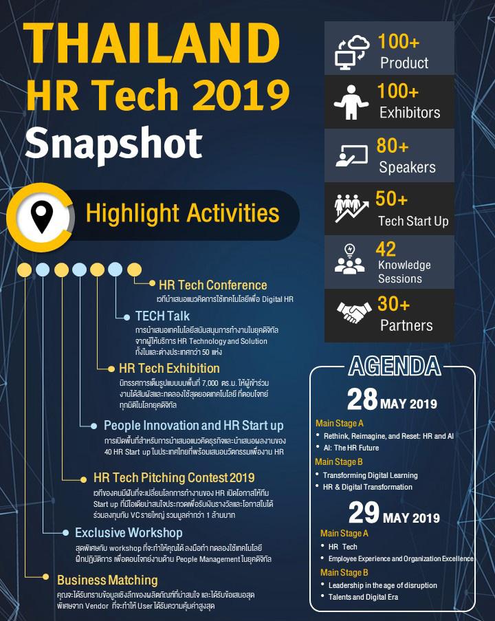 Thailand HR Tech 2019 : AI in HR